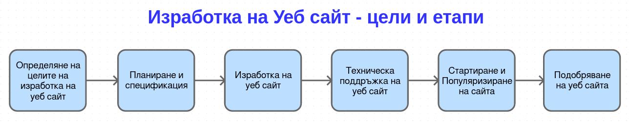 Изработка на уеб сайт - цели и етапи